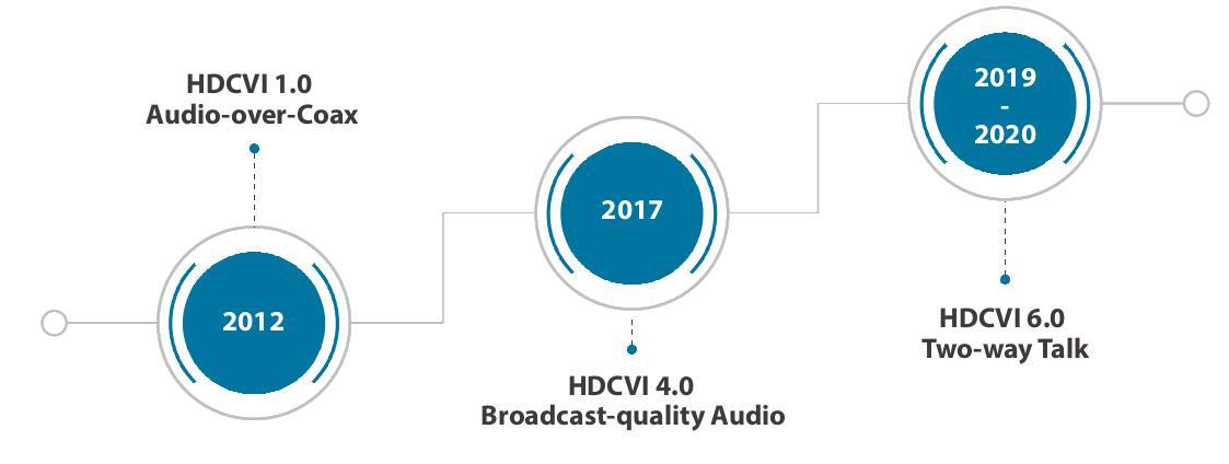 HDCVI 1.0 Audio over Coax
