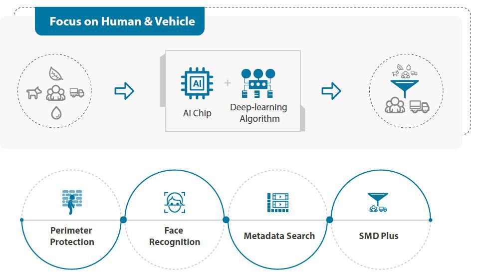 Focuse on human and vehicle