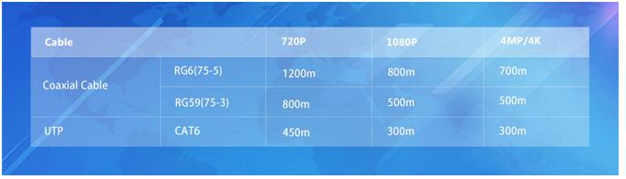 HDCVI camera technology guarantees long-distance transmission in real-time without any signal loss. Based on real-world scenario testing in Dahua's test laboratory, it supports the following distances at the corresponding resolutions.