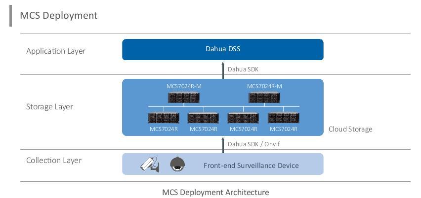 MCS Deployment