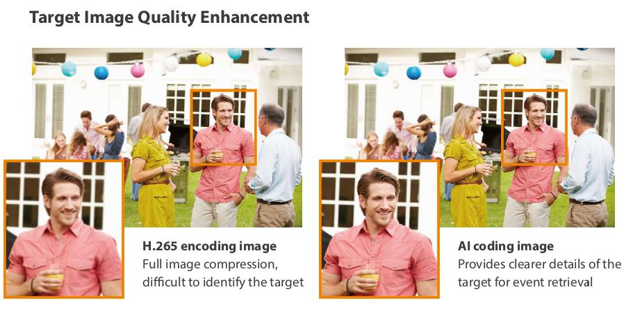 target Image Quality enhancement H.265 encoding image Full image compression,  di˚cult to identify the target AI coding image Provides clearer details of the target for event retrieval
