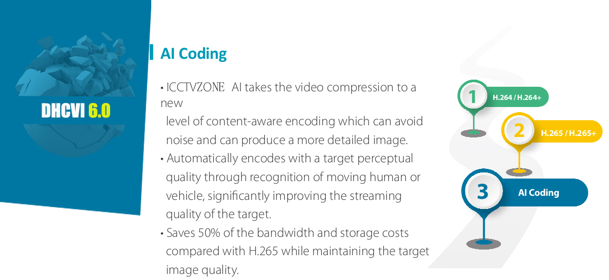 ICCTVZONE AI takes the video compression to a new    level of content-aware encoding which can avoid      noise and can produce a more detailed image. • Automatically encodes with a target perceptual       quality through recognition of moving human or    vehicle, signi~cantly improving the streaming    quality of the target. • Saves 50% of the bandwidth and storage costs    compared with H.265 while maintaining the target    image quality.