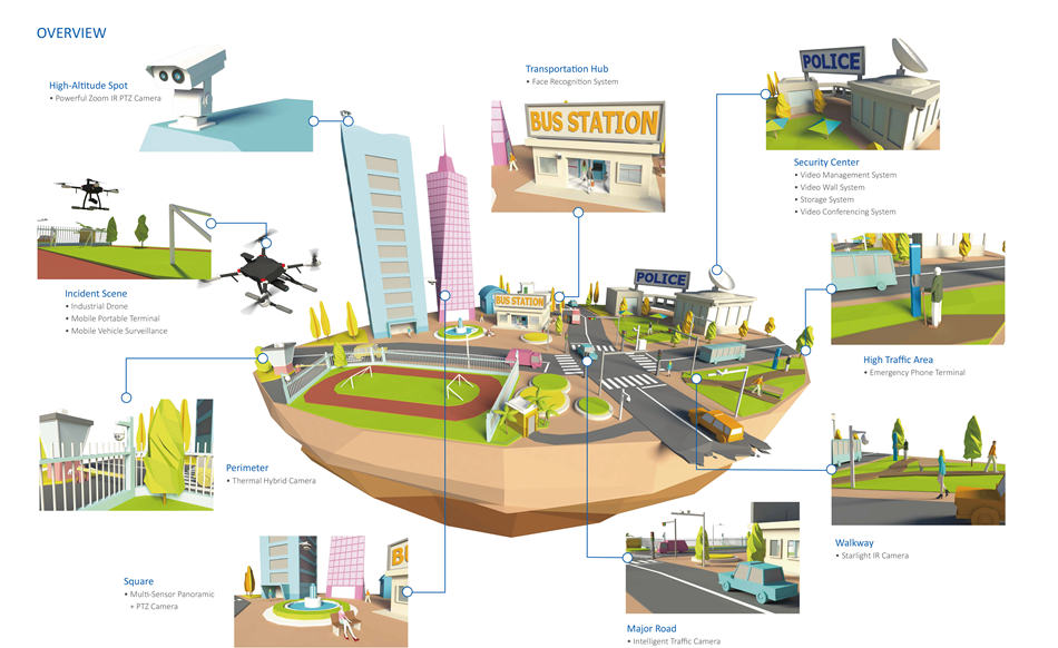 Transportation Hub • Face Recognition System  High-Altitude Spot • Powerful Zoom IR PTZ Camera  Incident Scene • Industrial Drone • Mobile Portable Terminal • Mobile Vehicle Surveillance Square • Multi-Sensor Panoramic  + PTZ Camera  Walkway • Starlight IR Camera