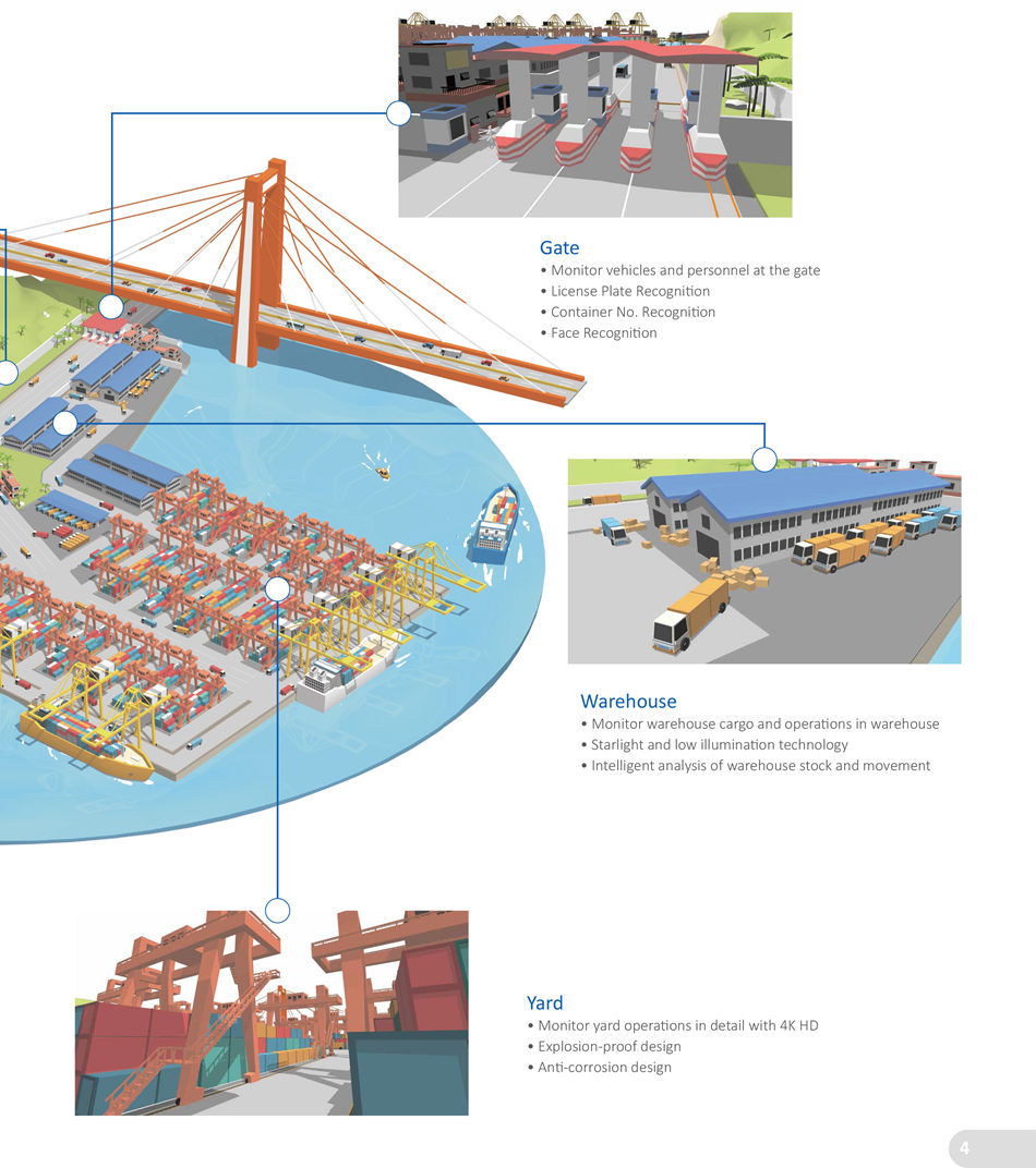 INTEGRATED SECURITY SOLUTION FOR HARBOR