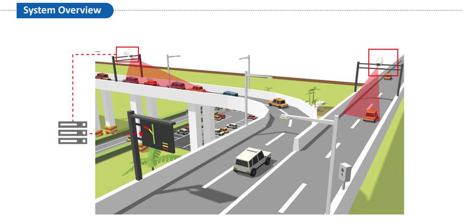 Traffic data is collected by traffic flow cameras using non-intrusive virtual loops where detection is done through advanced computer algorithms and does not involve any road work as in the case of an inductive loop. It can cover 1-4 lanes at a time, and has a 99% detection accuracy at speeds below 80km/h.