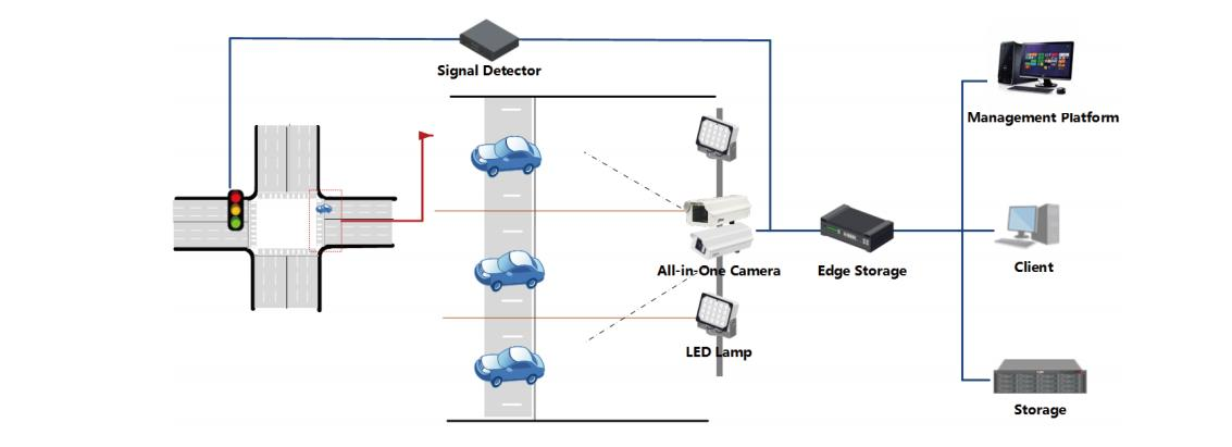 At the core of the Red Light Enforcement Solution is a system that synchronizes the status of red light signals with the triggering signal to cameras. When a violation occurs, the Dahua all-in-one capture camera takes three images of the violation to be used as evidence. These images include the vehicle license plate, status of traffic signal, and an overview of the scene. Afterwards, the DSS management and storage platform collects the data from each camera and distributes it to client operators for further processing. Edge storage devices ensure data from the cameras is saved, even in the event of transmission failure.