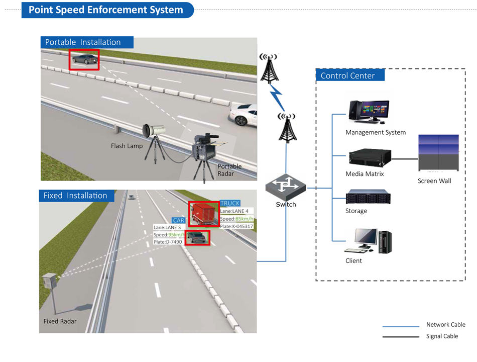 Point Speed Enforcement solution can effectively help transportation authorities detect vehicles which break the speed limit in all types of weather conditions. The system features an all-in-one design which makes it easy to use and install. It consists of an 8MP CCD camera and multi-target tracking radar which provide an accurate instant speed measurement of each passing vehicle with high definition images. What's more, the IR flash lamp ensures excellent imaging capabilities even at night.