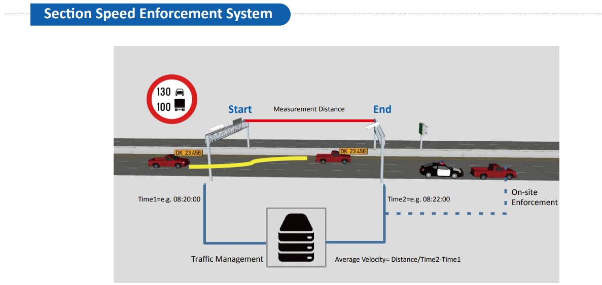 The Dahua ANPR camera captures the plate number and time at both the section start and end, and forwards this information to the DSS. The DSS then evaluates the average velocity of each passing vehicle. The margin of error of velocity detection diminishes as section length increases. The recommended distance of sections is 2-5km, of which accuracy reaches up to 99.8%. Multiple velocity limits can also be set for different types of vehicles.