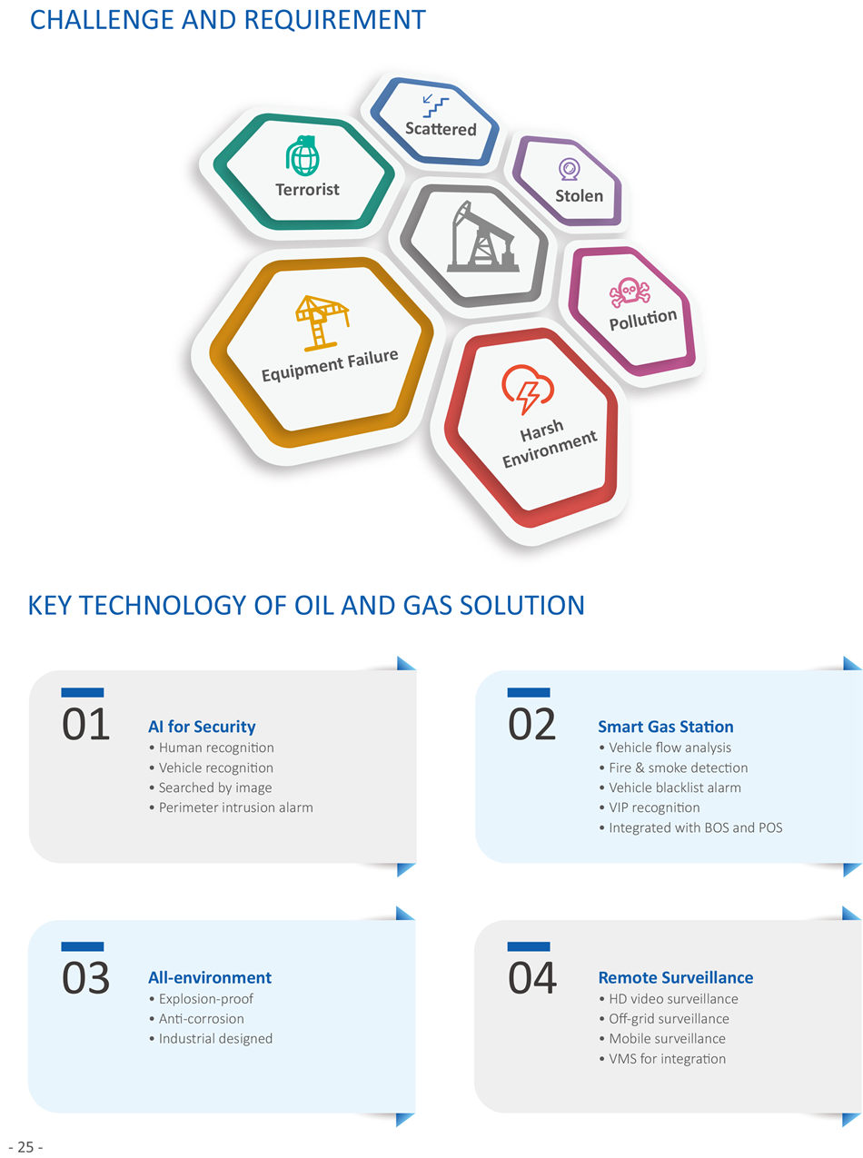 OIL AND GAS SOLUTION  Oil Transportaton  • Pipeline  • Statons OIL AND GAS LAYOUT • Oil Exploraton & Extracton  • Exploraton area  • Offshore oil field  • Onshore oil field