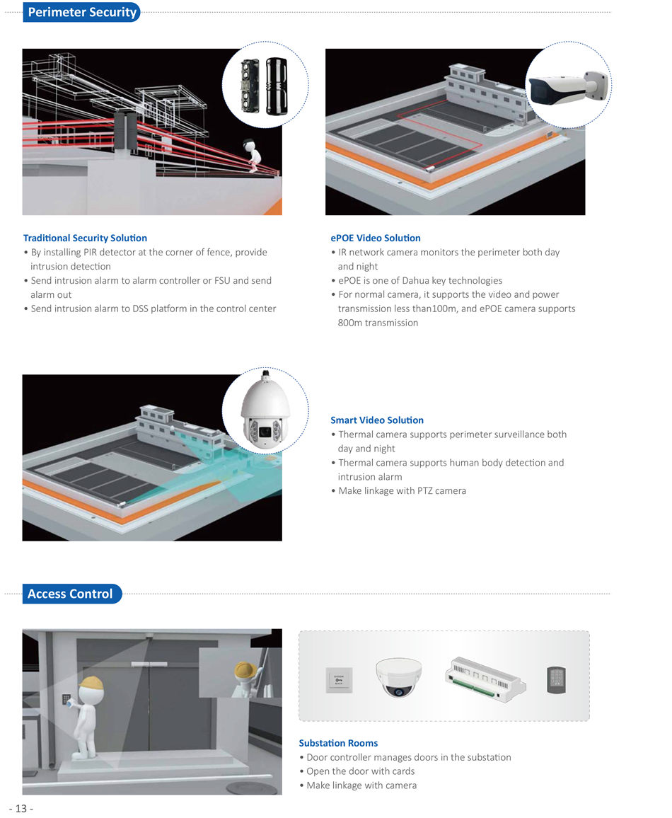 IR network camera monitors the perimeter both day and night • ePOE is one of Dahua key technologies • For normal camera, it supports the video and power transmission less than100m, and ePOE camera supports 800m transmission