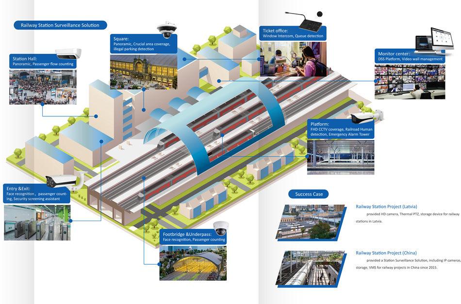 Railway Station Surveillance Solution