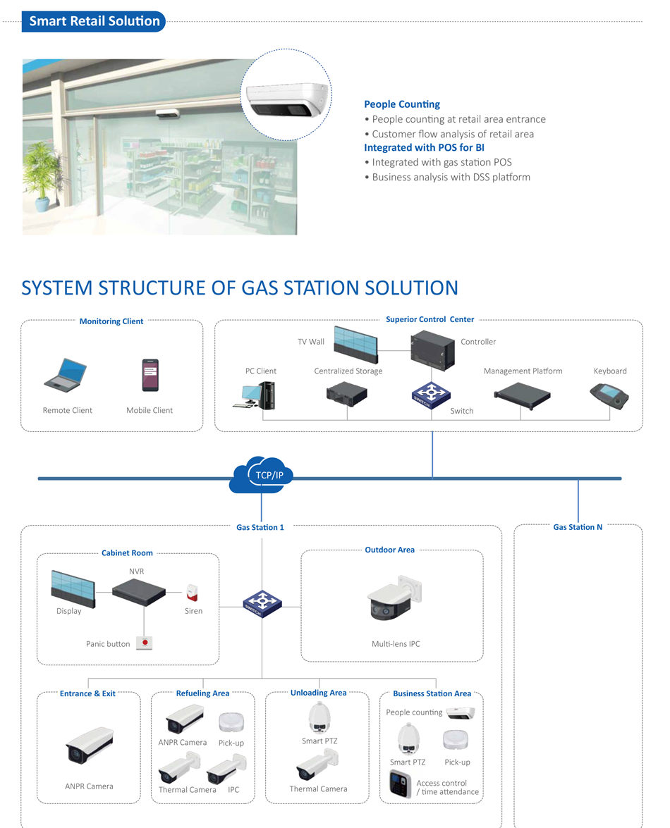 SMART GAS STATION SOLUTION IVSS7008-1T