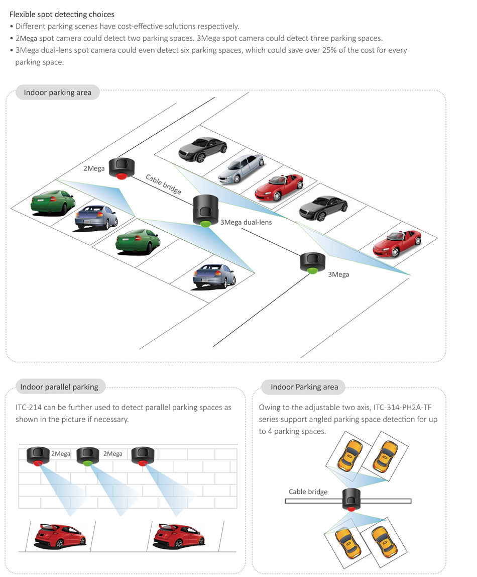 SMART PARKING MANAGEMENT SOLUTION • Support distribute and cascade deployment