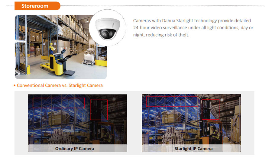 Cameras with Dahua Starlight technology provide detailed 24-hour video surveillance under all light conditions, day or night, reducing risk of theft.